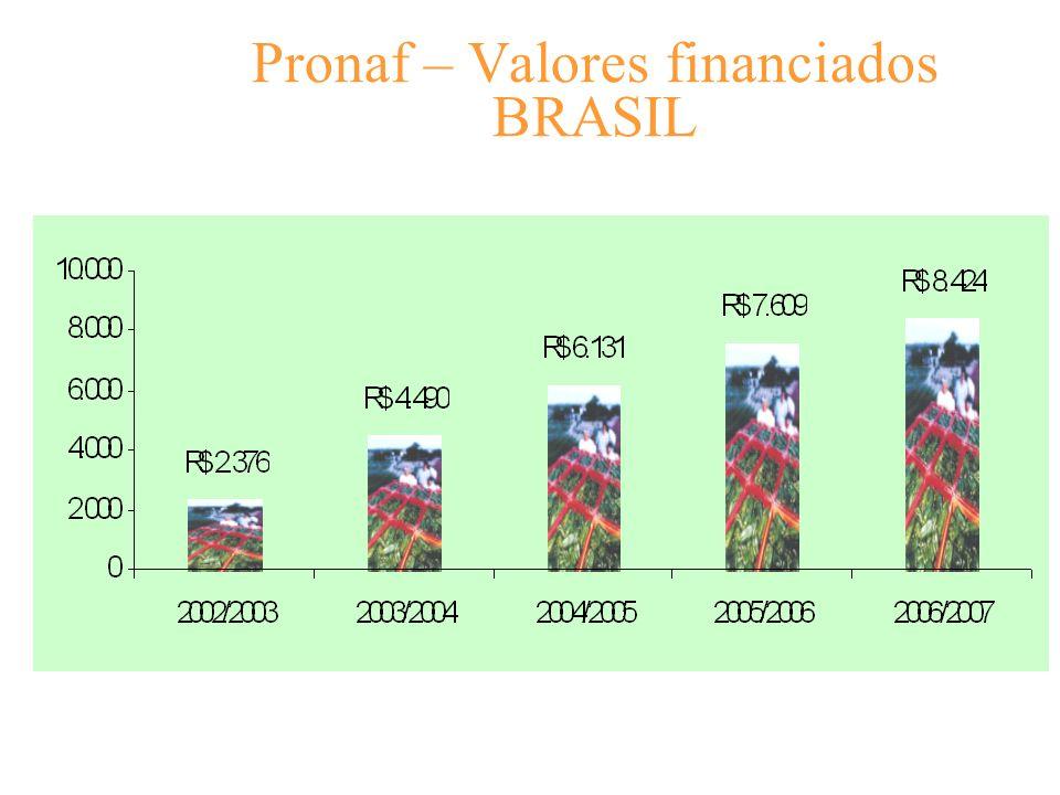 Pronaf – Valores financiados BRASIL
