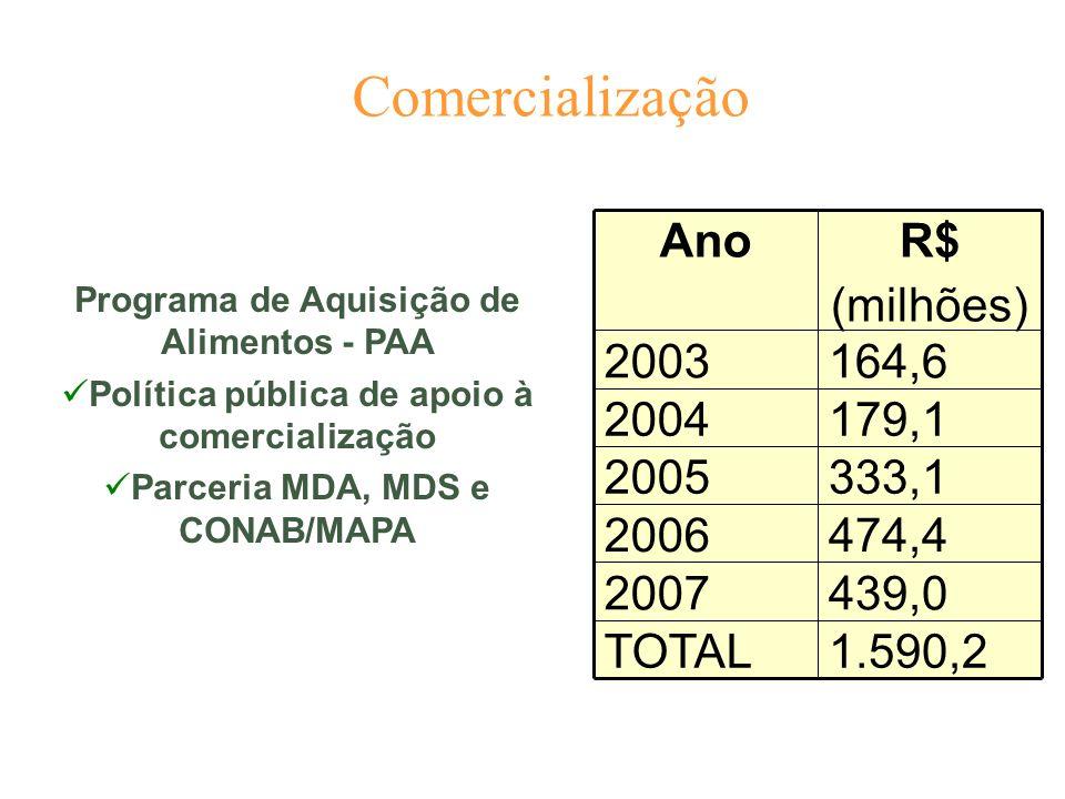 Comercialização 439,0. 2007. 164,6. 2003. 179,1. 2004. 333,1. 2005. 474,4. 2006. 1.590,2.