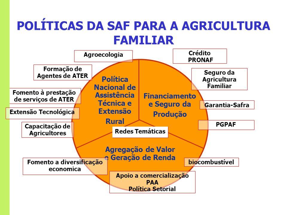 POLÍTICAS DA SAF PARA A AGRICULTURA FAMILIAR