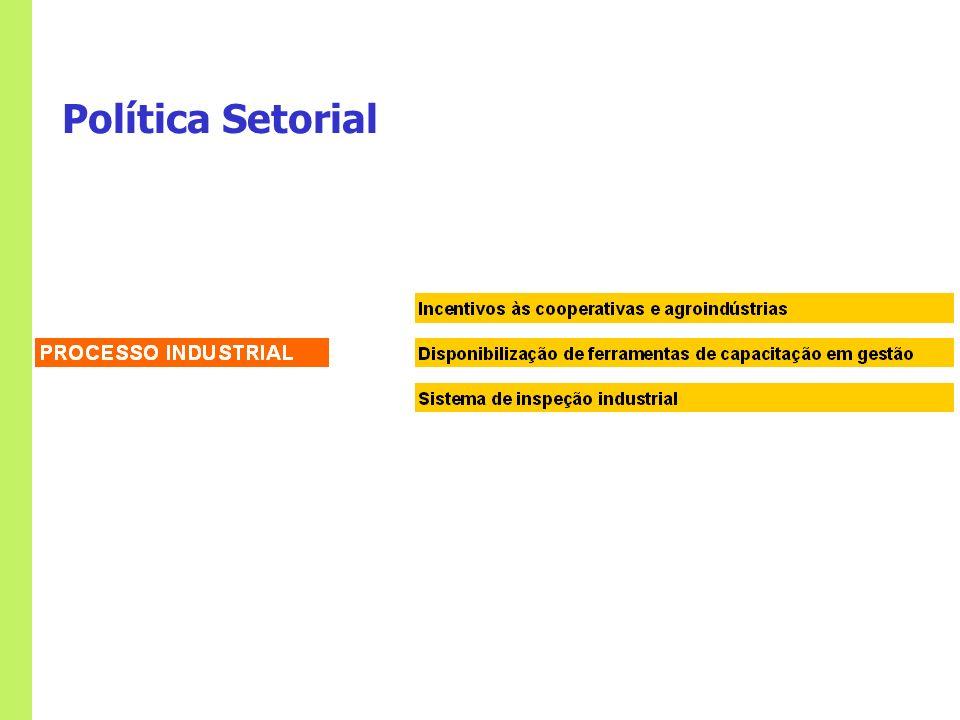 Política Setorial