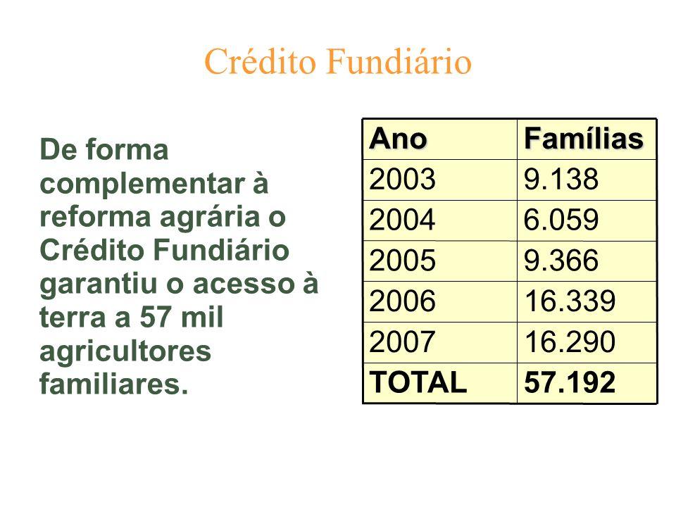 Crédito Fundiário 57.192 TOTAL 16.290 2007 16.339 2006 9.366 2005