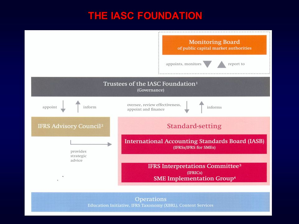 THE IASC FOUNDATION