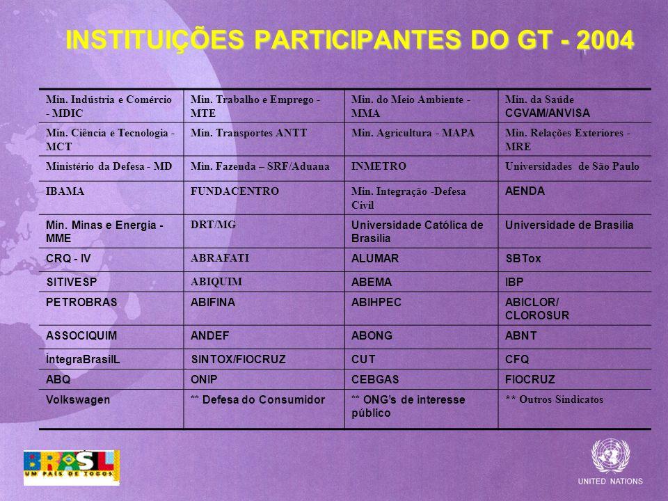 INSTITUIÇÕES PARTICIPANTES DO GT - 2004