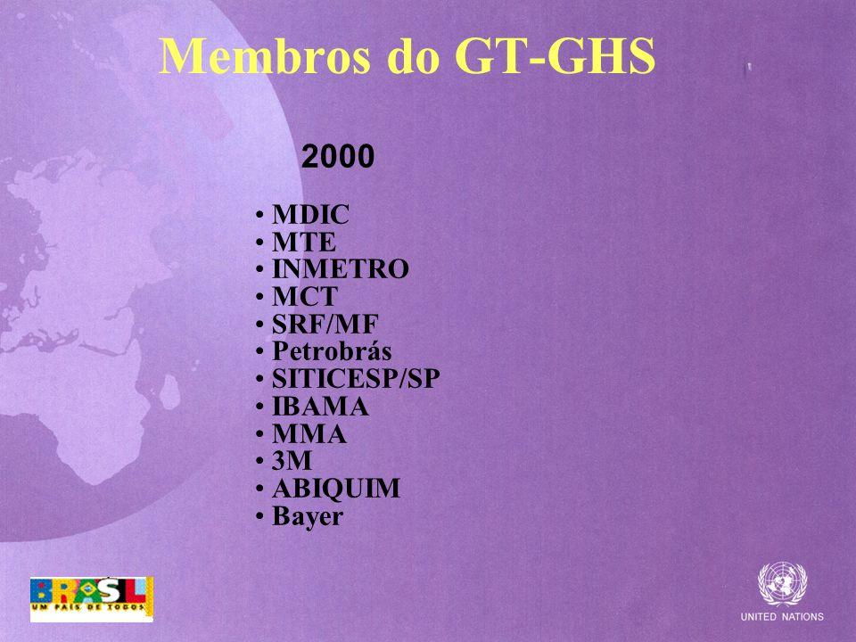 Membros do GT-GHS 2000 MDIC MTE INMETRO MCT SRF/MF Petrobrás