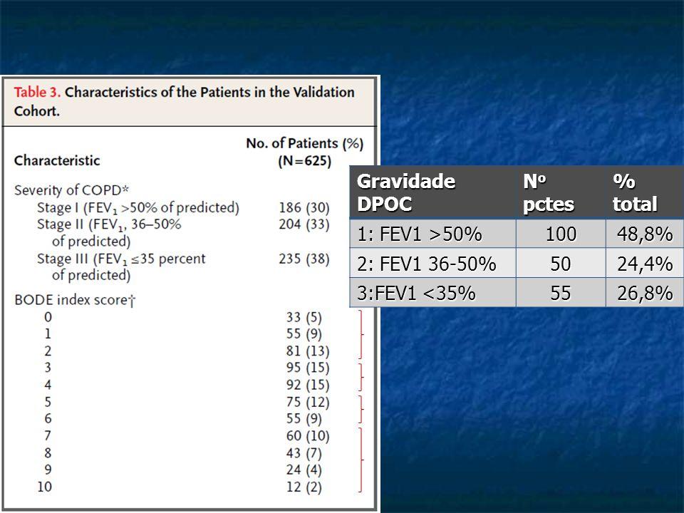Gravidade DPOC No pctes % total 1: FEV1 >50% 100 48,8% 2: FEV1 36-50% 50 24,4% 3:FEV1 <35% 55 26,8%