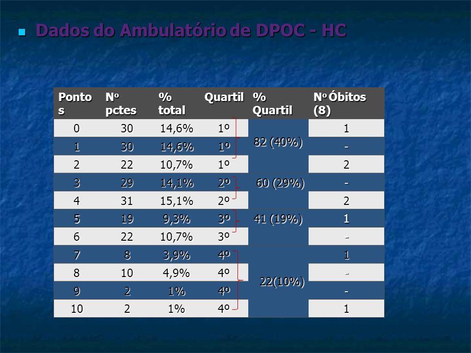 Dados do Ambulatório de DPOC - HC