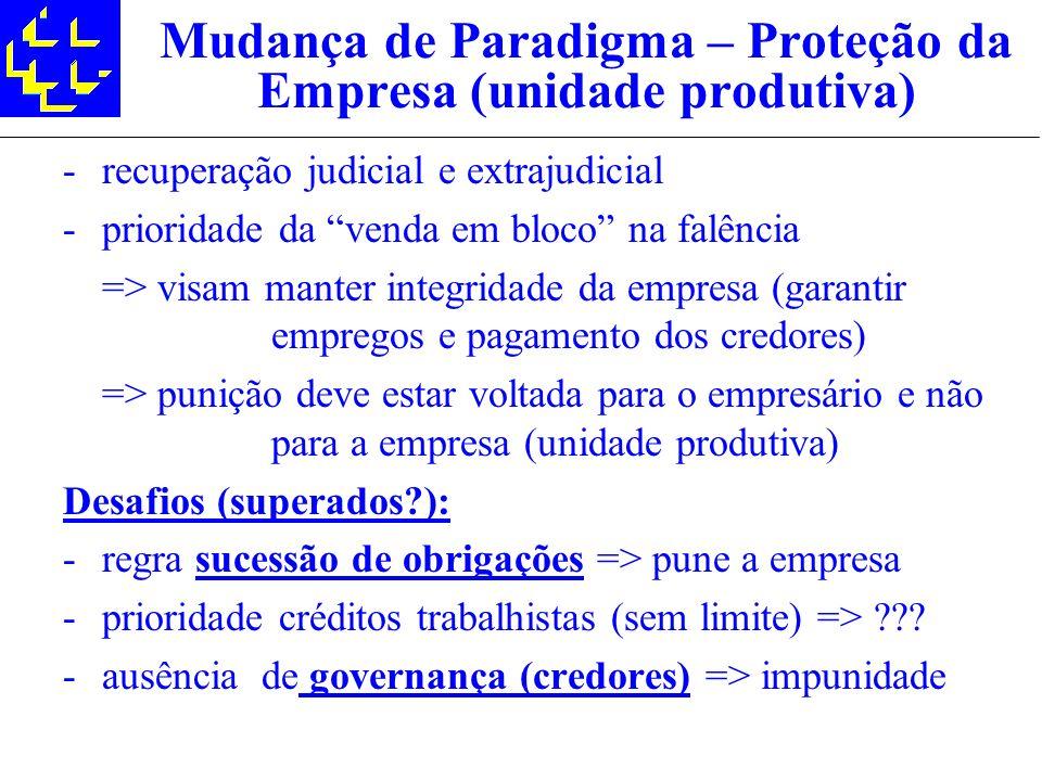 Mudança de Paradigma – Proteção da Empresa (unidade produtiva)