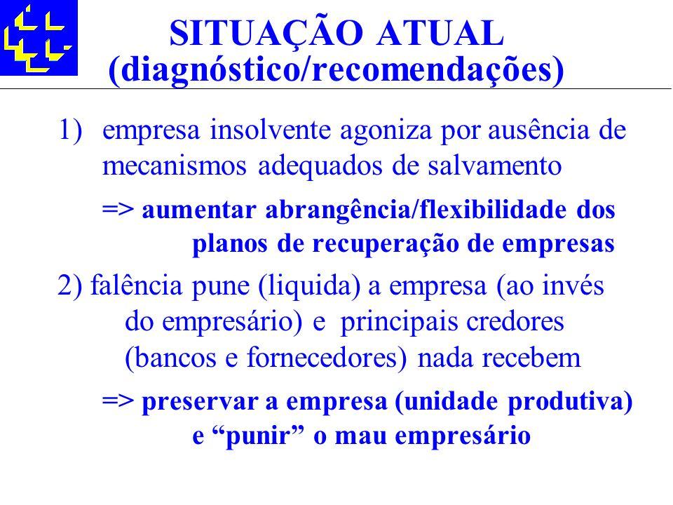 SITUAÇÃO ATUAL (diagnóstico/recomendações)