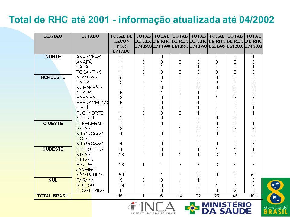 Total de RHC até 2001 - informação atualizada até 04/2002