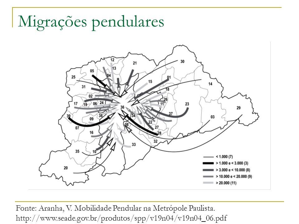 Migrações pendulares Fonte: Aranha, V. Mobilidade Pendular na Metrópole Paulista.