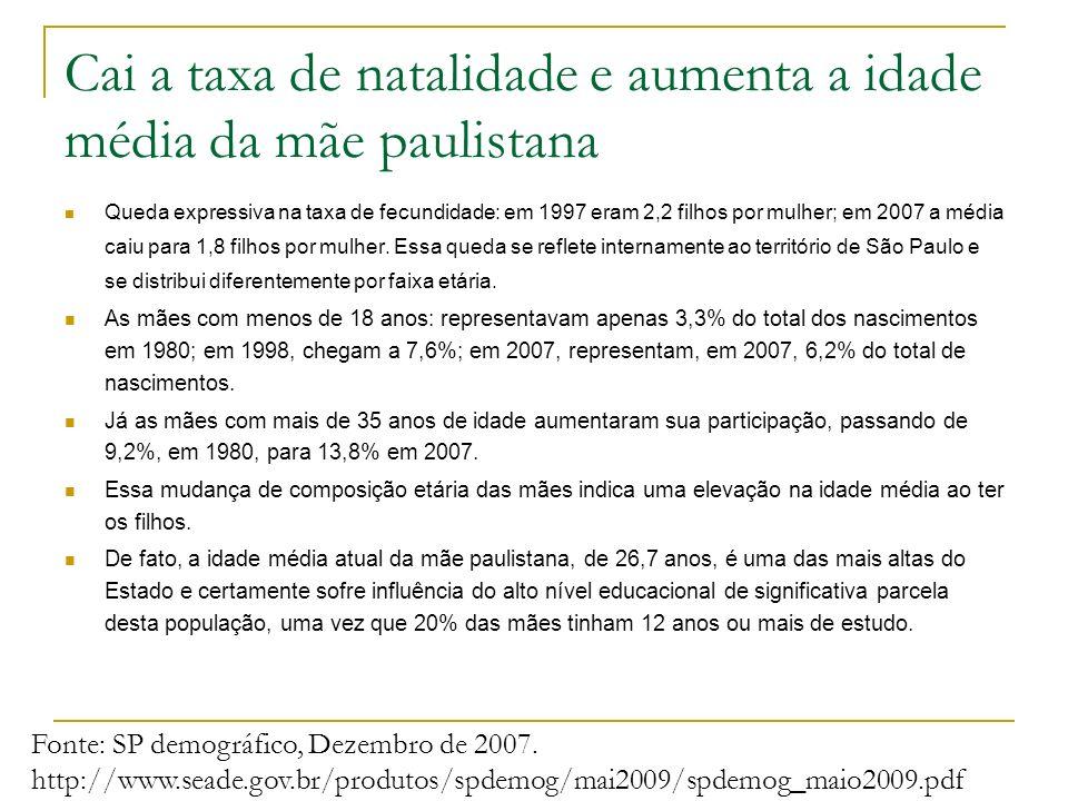 Cai a taxa de natalidade e aumenta a idade média da mãe paulistana
