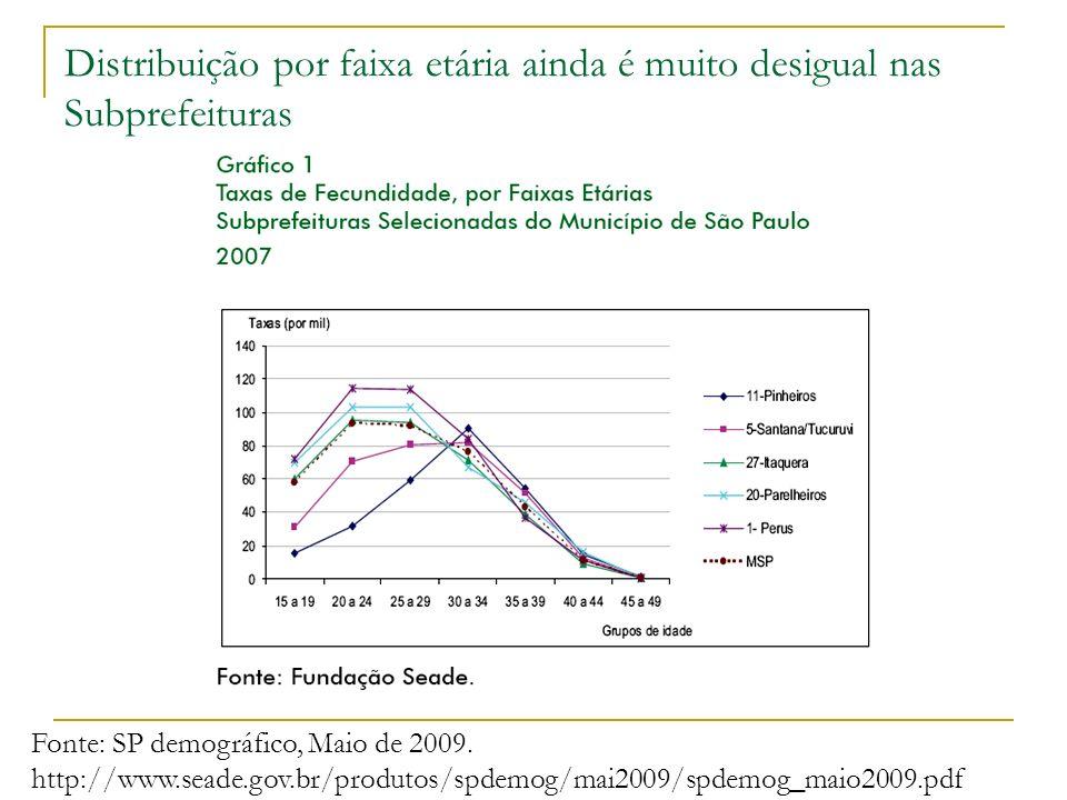 Distribuição por faixa etária ainda é muito desigual nas Subprefeituras