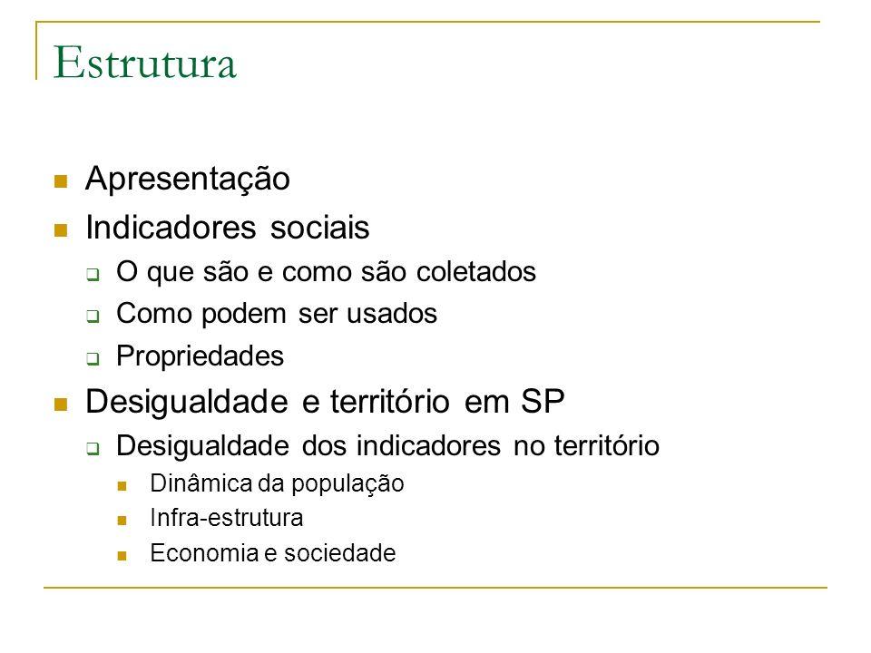 Estrutura Apresentação Indicadores sociais