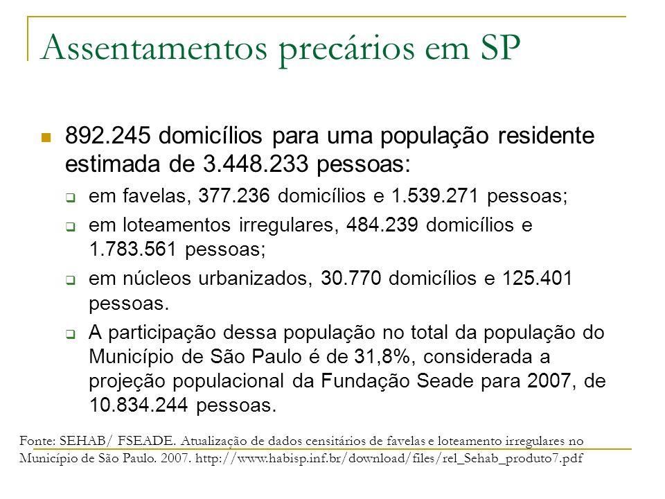 Assentamentos precários em SP