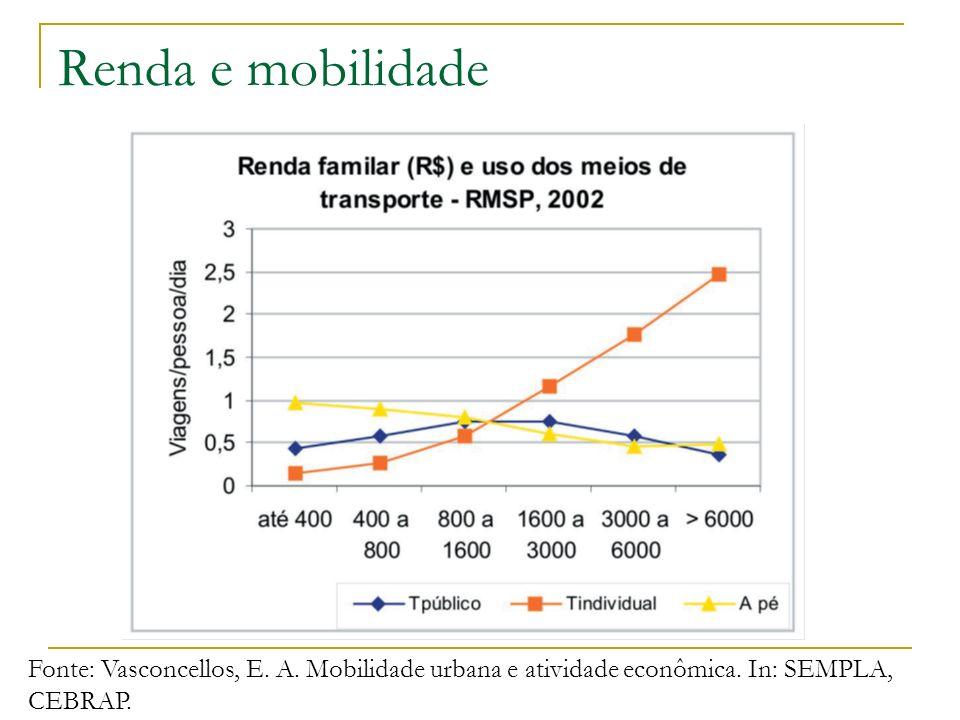 Renda e mobilidade Fonte: Vasconcellos, E. A. Mobilidade urbana e atividade econômica.