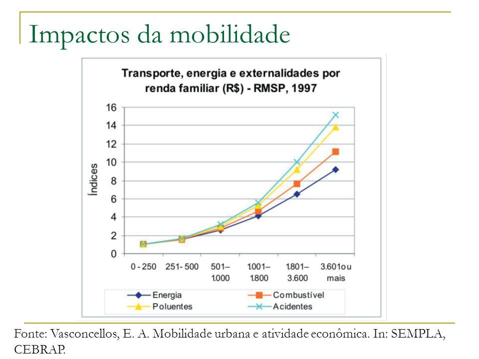 Impactos da mobilidade