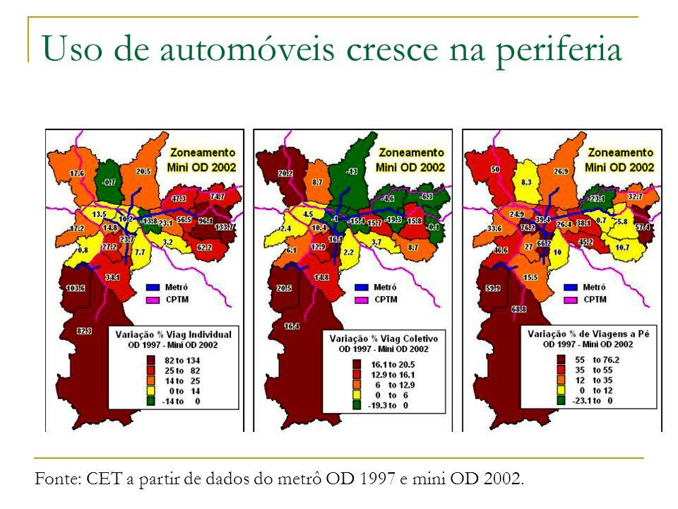 Uso de automóveis cresce na periferia