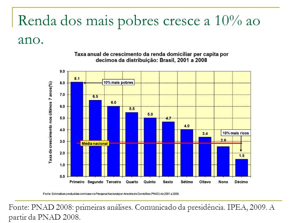 Renda dos mais pobres cresce a 10% ao ano.