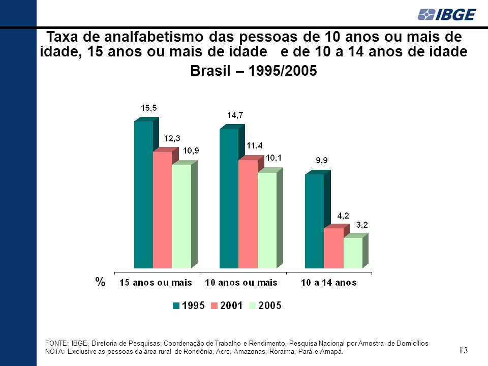 Taxa de analfabetismo das pessoas de 10 anos ou mais de idade, 15 anos ou mais de idade e de 10 a 14 anos de idade