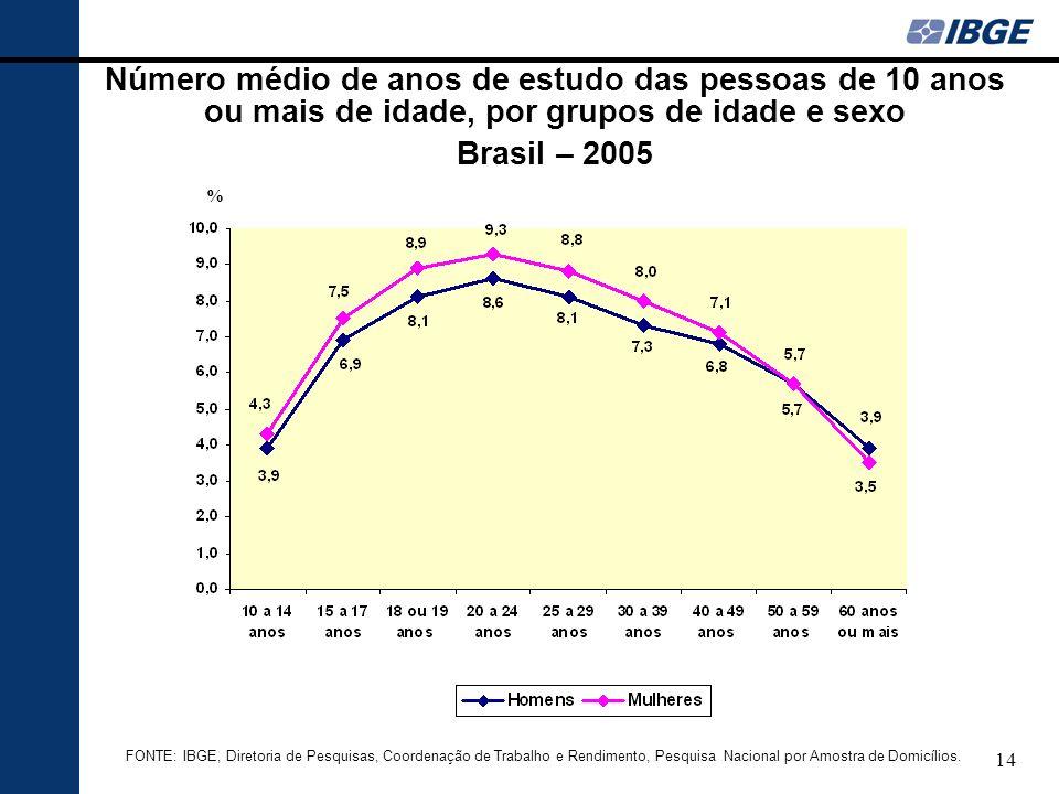 Número médio de anos de estudo das pessoas de 10 anos ou mais de idade, por grupos de idade e sexo