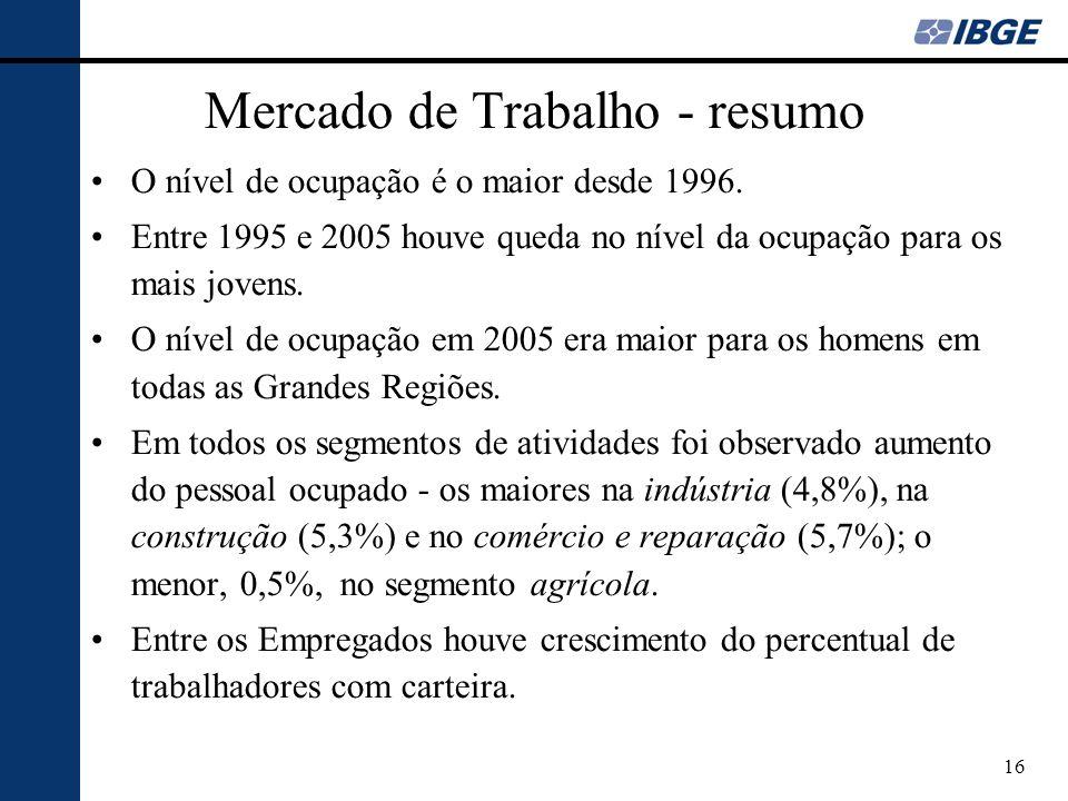 Mercado de Trabalho - resumo