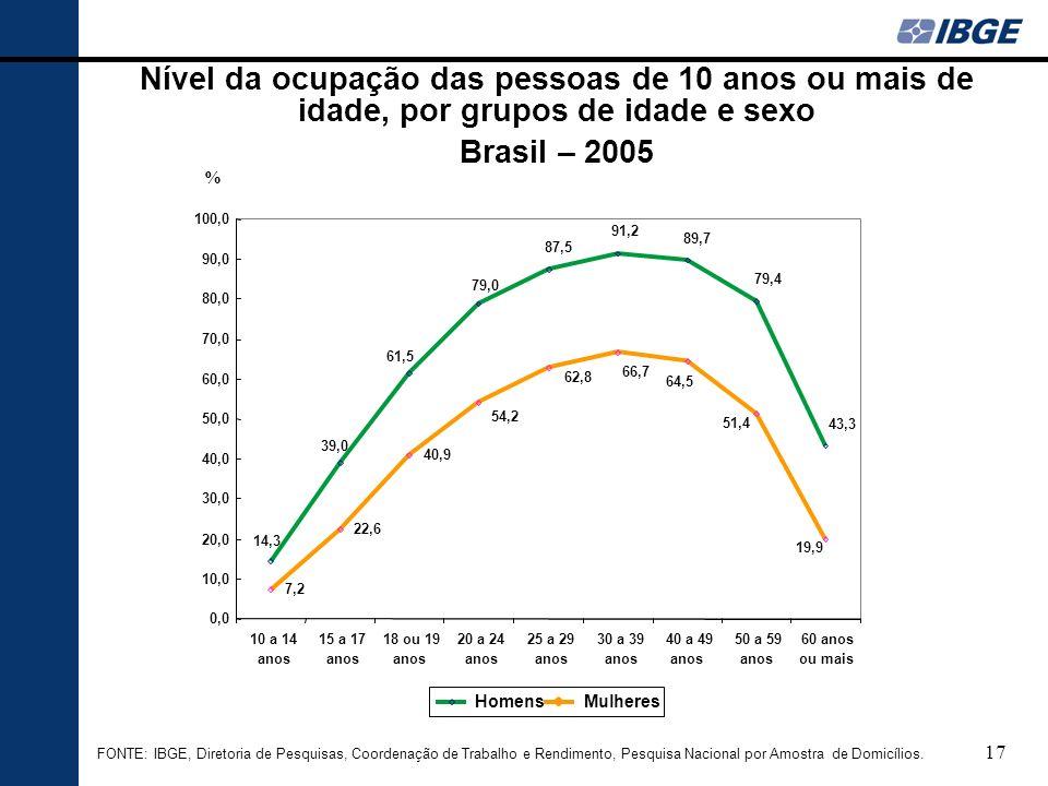 Nível da ocupação das pessoas de 10 anos ou mais de idade, por grupos de idade e sexo