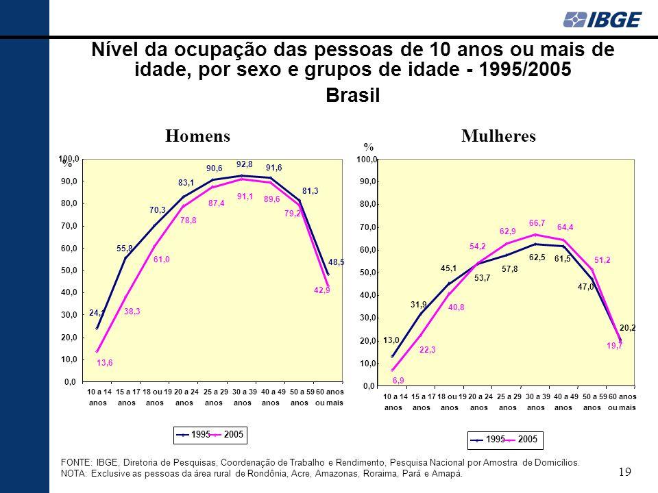 Nível da ocupação das pessoas de 10 anos ou mais de idade, por sexo e grupos de idade - 1995/2005