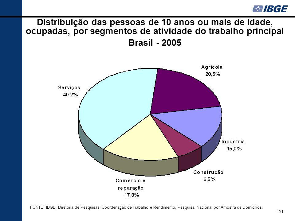 Distribuição das pessoas de 10 anos ou mais de idade, ocupadas, por segmentos de atividade do trabalho principal
