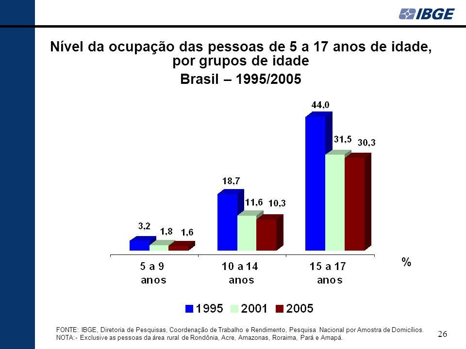 Nível da ocupação das pessoas de 5 a 17 anos de idade, por grupos de idade