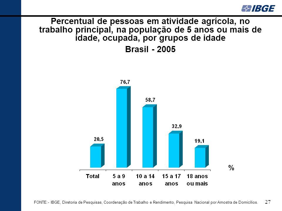 Percentual de pessoas em atividade agrícola, no trabalho principal, na população de 5 anos ou mais de idade, ocupada, por grupos de idade