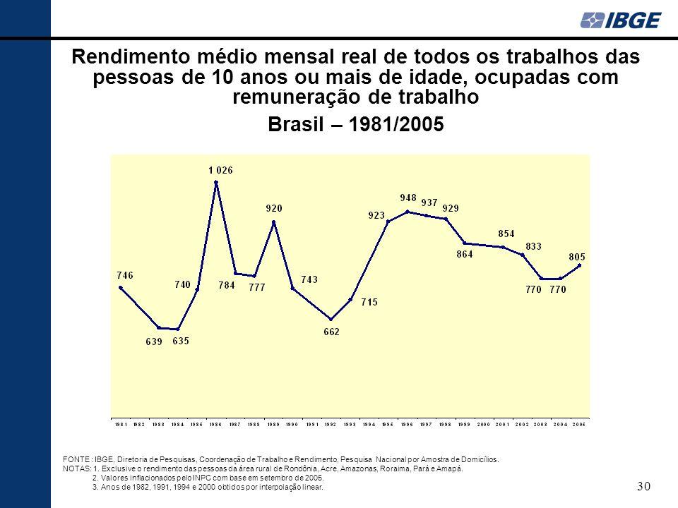 Rendimento médio mensal real de todos os trabalhos das pessoas de 10 anos ou mais de idade, ocupadas com remuneração de trabalho