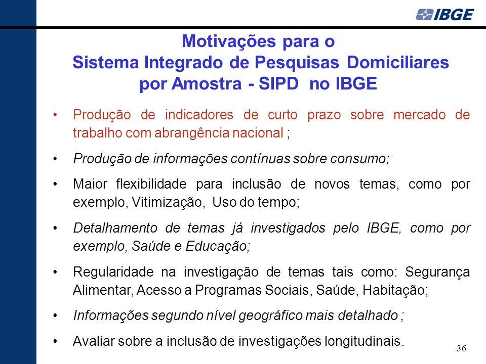 Sistema Integrado de Pesquisas Domiciliares por Amostra - SIPD no IBGE