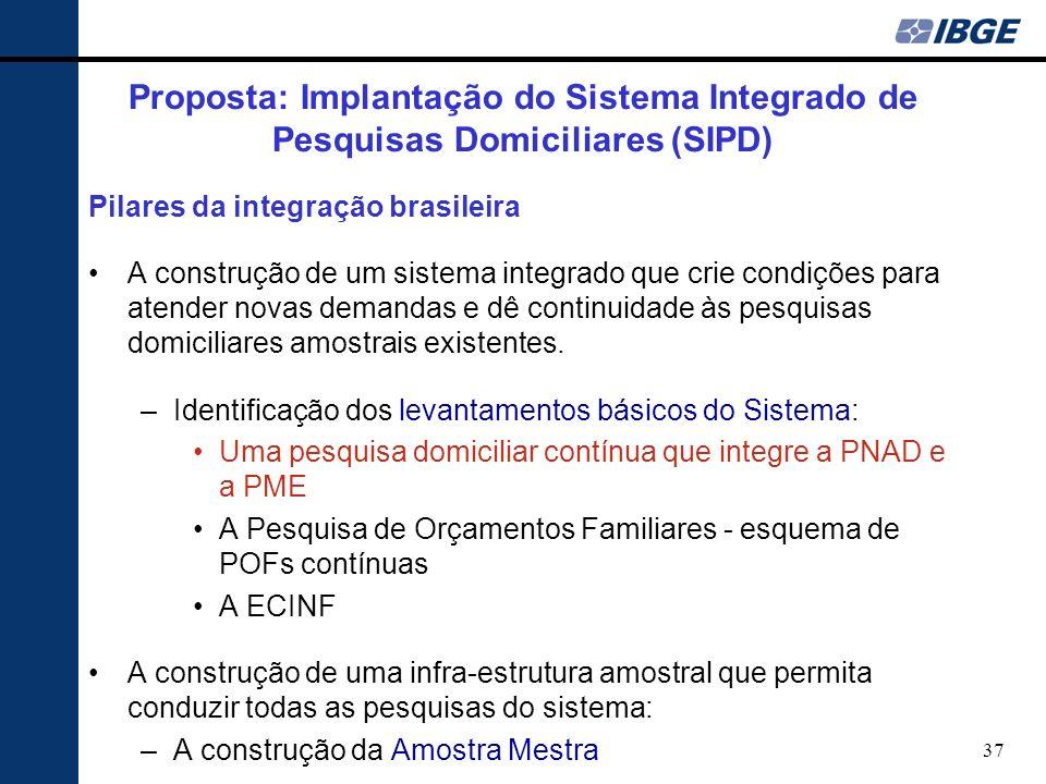 Proposta: Implantação do Sistema Integrado de Pesquisas Domiciliares (SIPD)