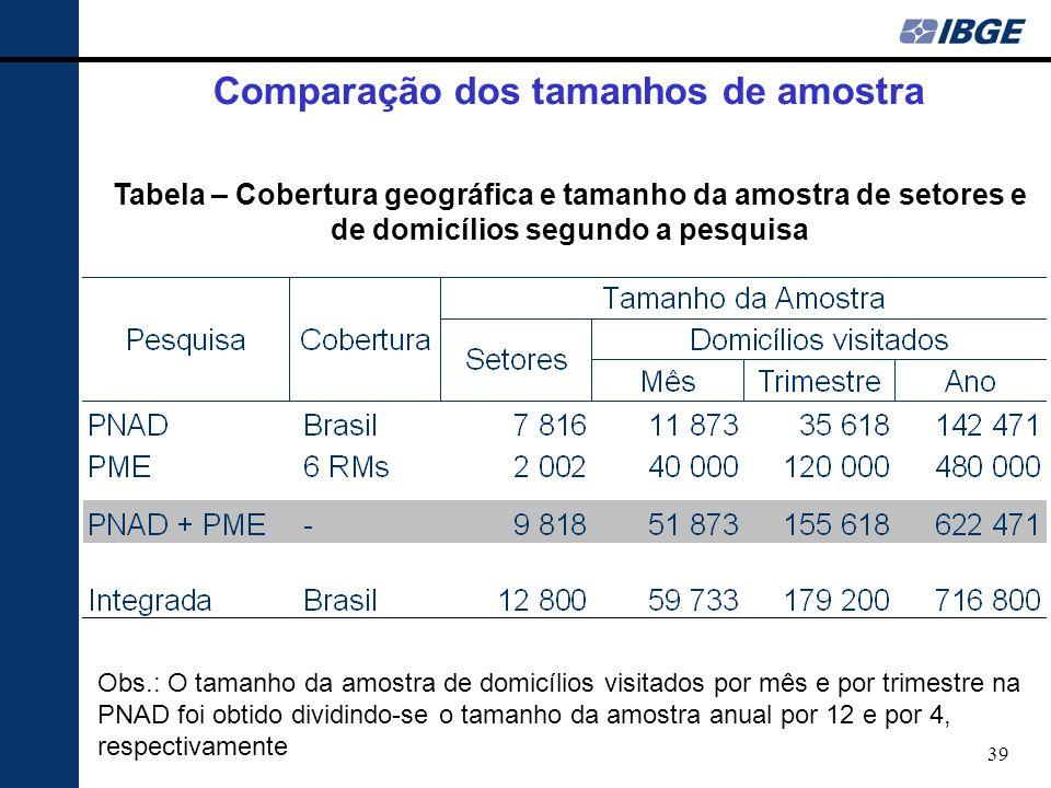 Comparação dos tamanhos de amostra