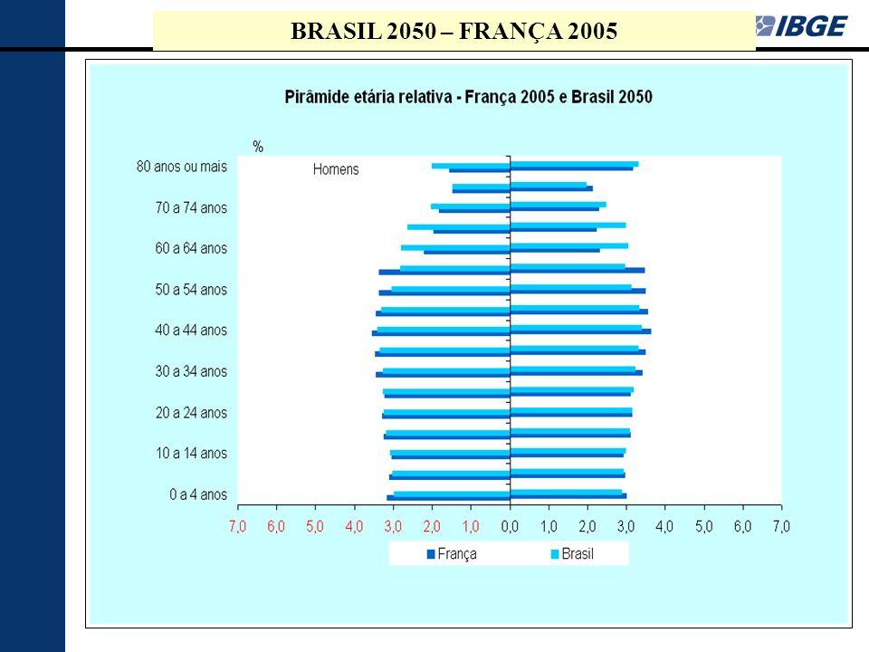 BRASIL 2050 – FRANÇA 2005