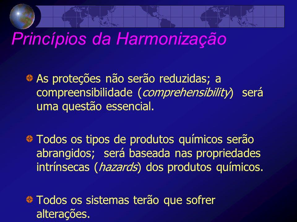 Princípios da Harmonização
