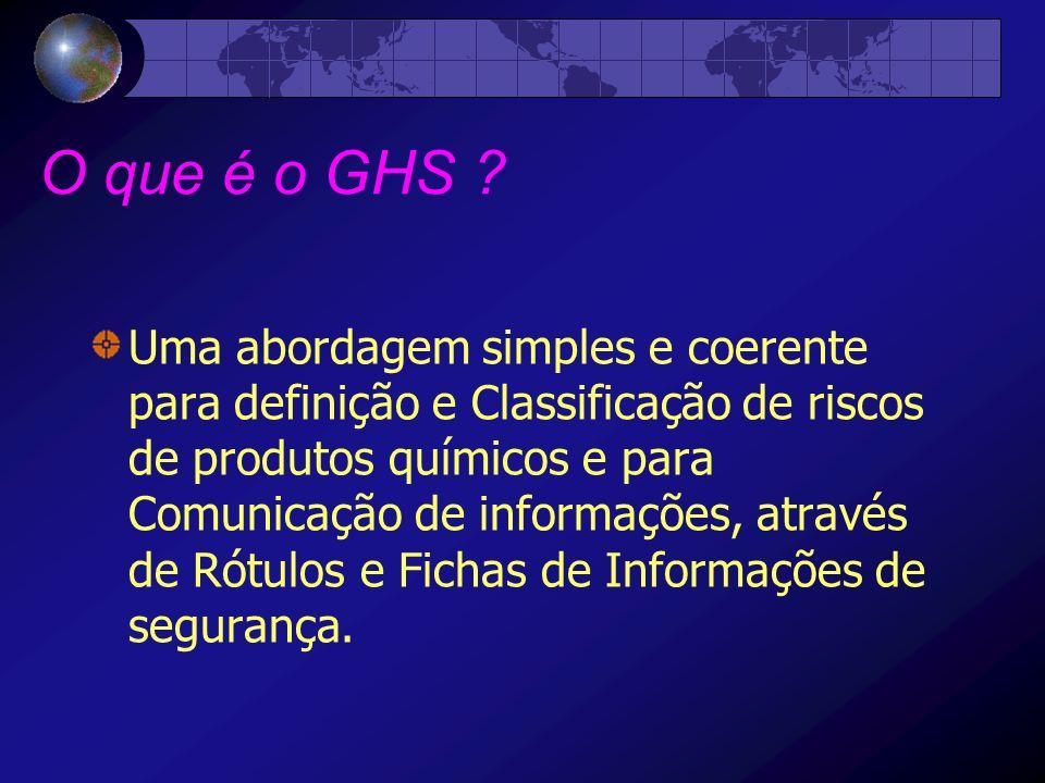 O que é o GHS