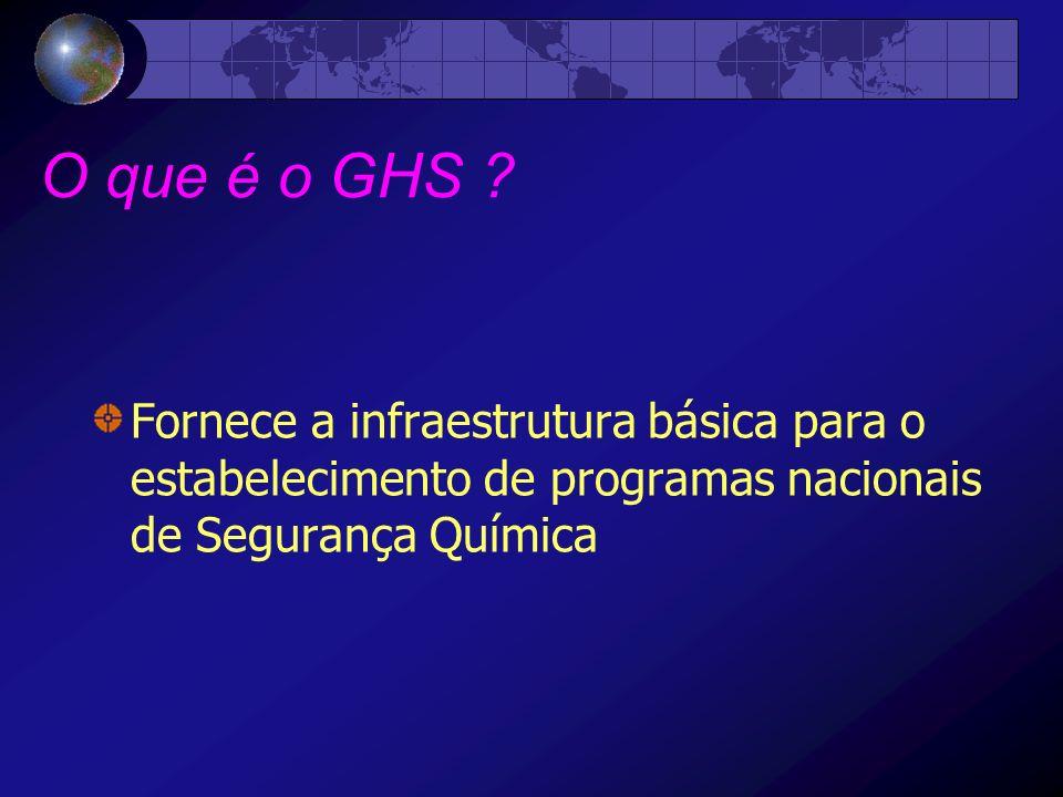 O que é o GHS .