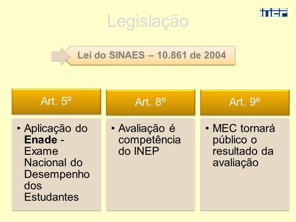 Legislação Lei do SINAES – 10.861 de 2004 Art. 8º