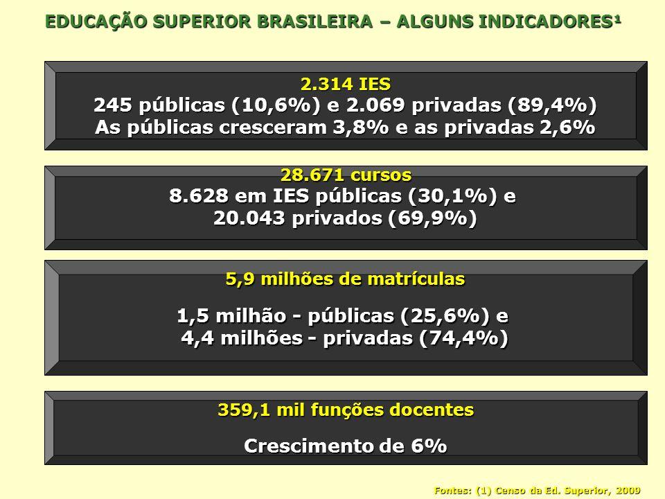 245 públicas (10,6%) e 2.069 privadas (89,4%)