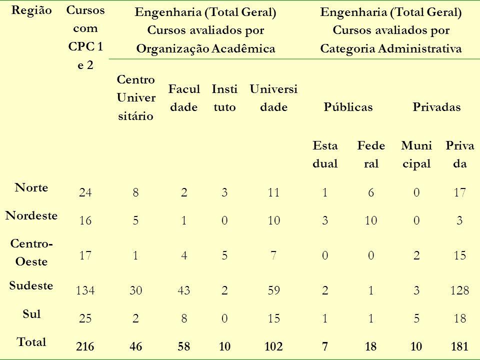 Engenharia (Total Geral) Cursos avaliados por Organização Acadêmica