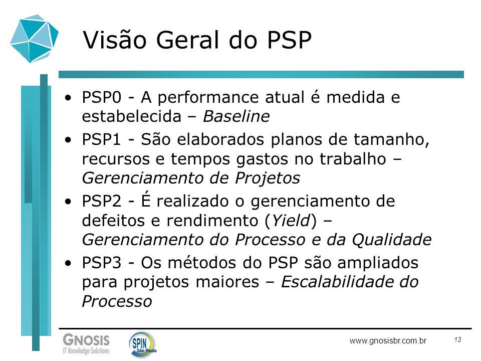 Visão Geral do PSP PSP0 - A performance atual é medida e estabelecida – Baseline.