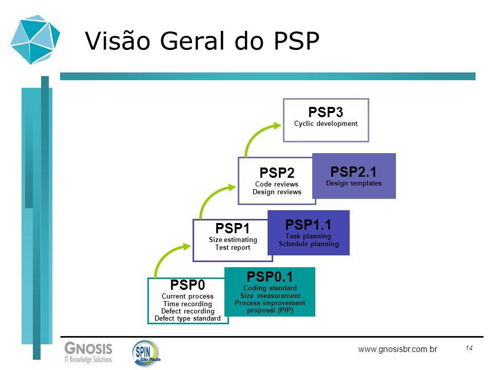 Visão Geral do PSP PSP3 PSP2.1 PSP2 PSP1.1 PSP1 PSP0.1 PSP0