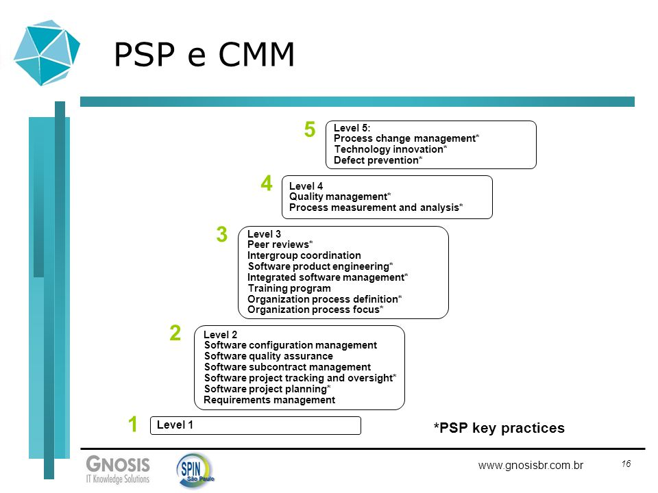 PSP e CMM 5 4 3 2 1 *PSP key practices Level 1 Level 5:
