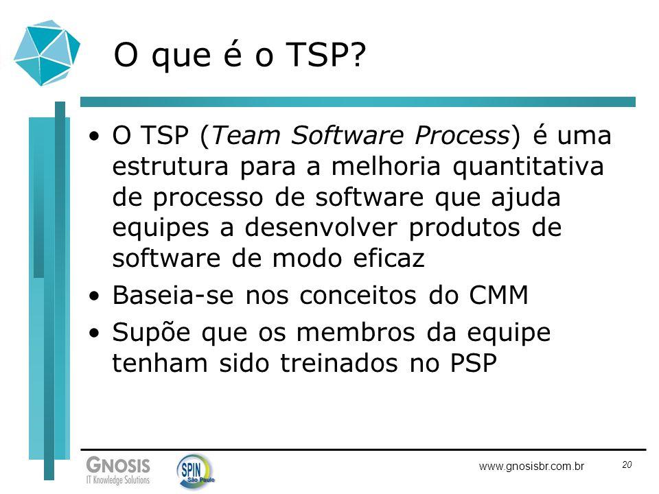 O que é o TSP