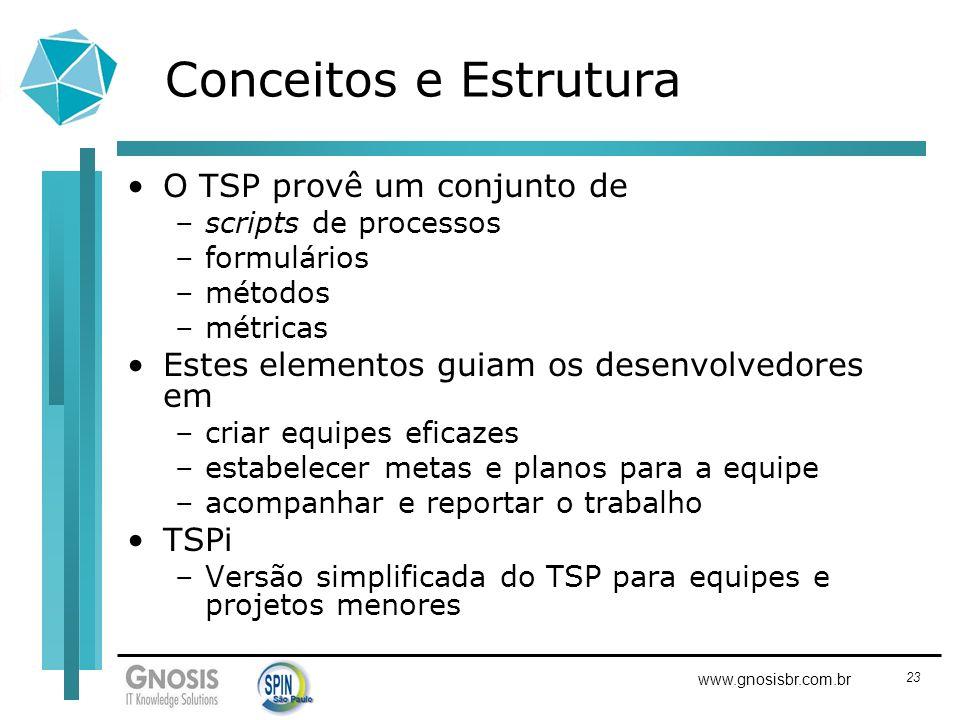 Conceitos e Estrutura O TSP provê um conjunto de