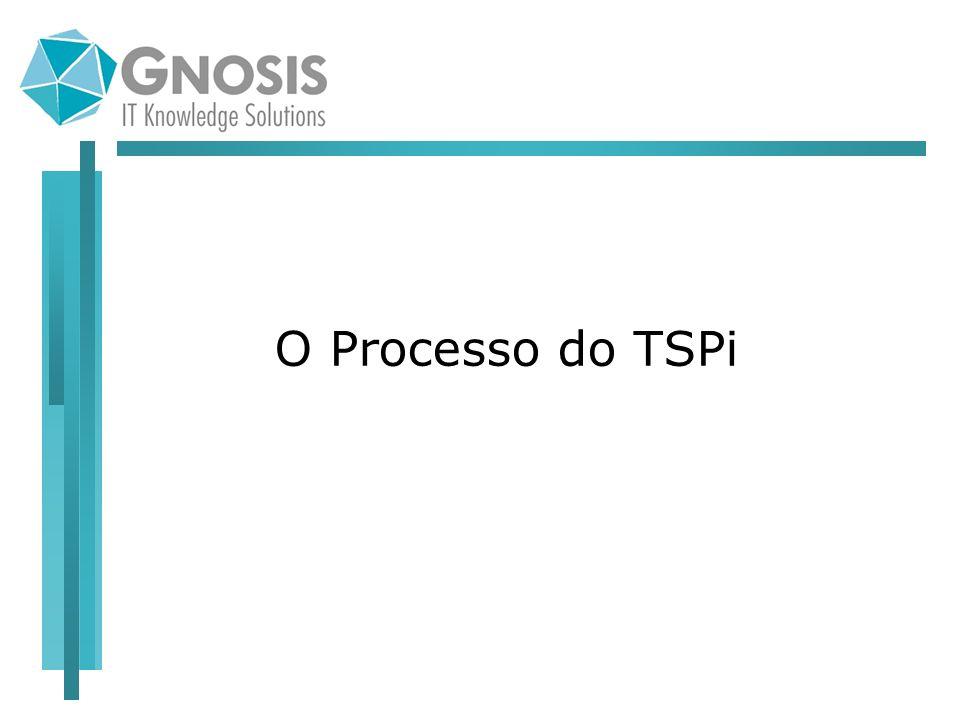 O Processo do TSPi