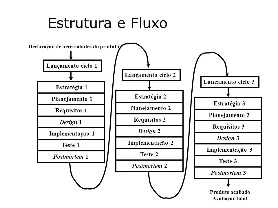 Estrutura e Fluxo Lançamento ciclo 1 Lançamento ciclo 2
