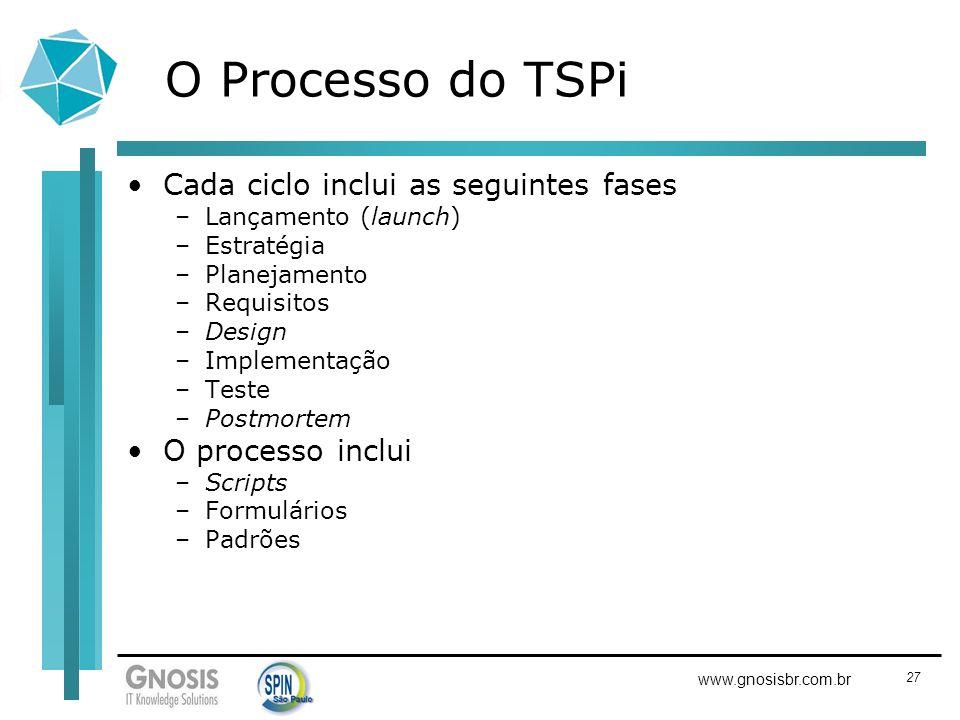 O Processo do TSPi Cada ciclo inclui as seguintes fases