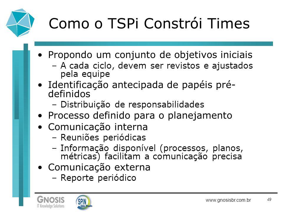 Como o TSPi Constrói Times